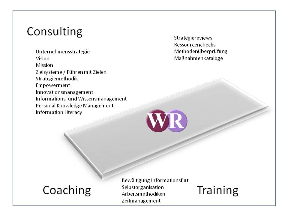 WR                 Consulting/Coaching/Training